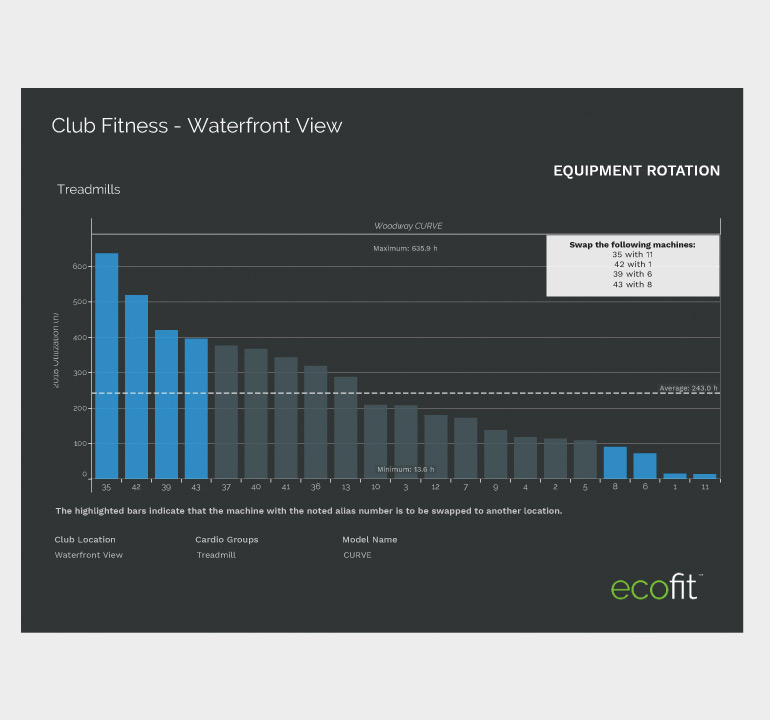woodway ecofit